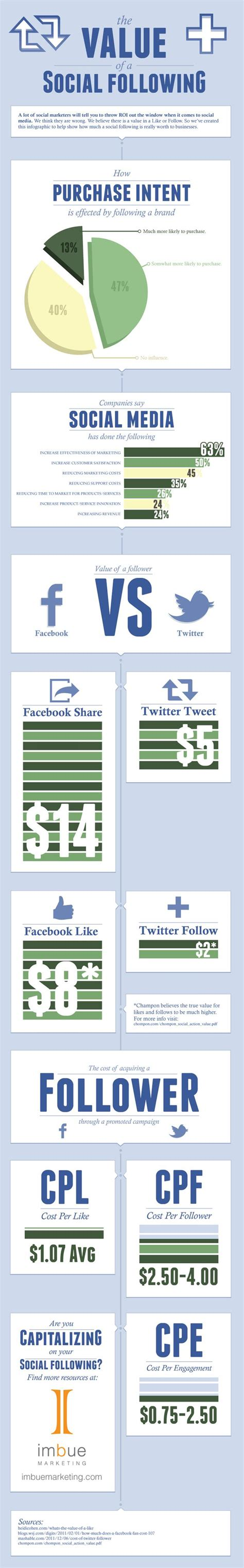 Pcmag Sweepstakes - infographic what s a facebook like twitter follower worth to brands news