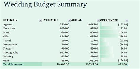Wedding Budget Diagram by Wedding Budget Summary Template Formal Word Templates