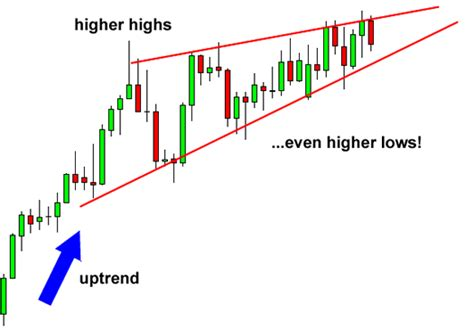pattern formation asymmetry chart patterns online trading