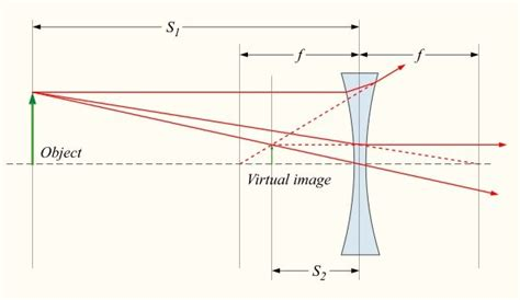 diagram of concave and convex lens difference between concave and convex lens