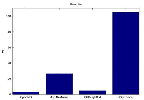 case study cppcms benchmarks vs java c php