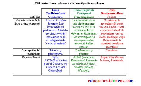 Modelo Curricular Reconceptualista Diferentes L 237 Neas Te 243 Ricas En La Investigaci 243 N Curricular