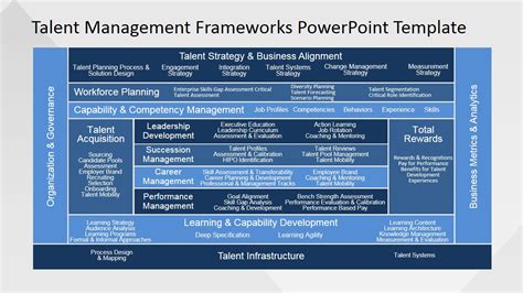 Talent Management Template talent management frameworks powerpoint template slidemodel