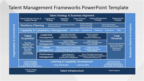 talent management frameworks powerpoint template slidemodel