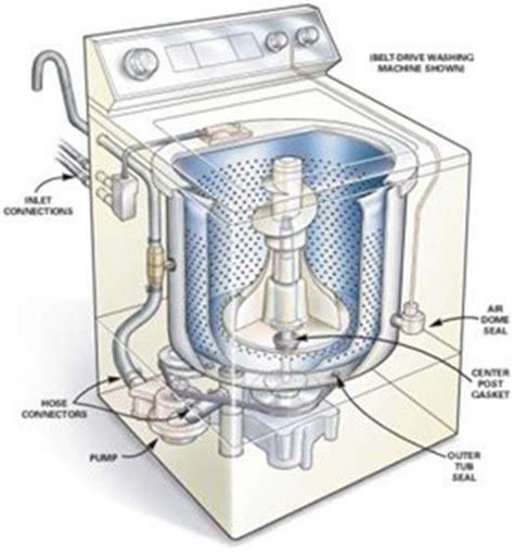 Mesin Cuci Giradora necesito manual de lavadora ropa kenmore elite oasis he
