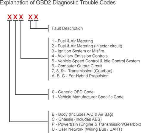Car Error Codes