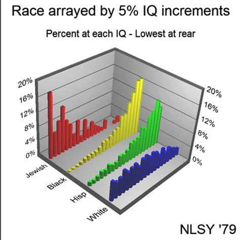 average iq by race chart diversity