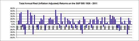 Mba Purchase Index Historical Data by Historical Total Nominal And Real Returns On Stocks