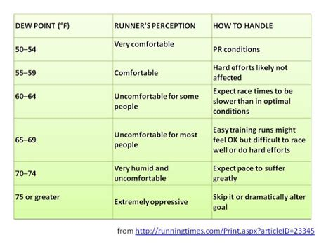 what is comfortable dew point through a running lens dew point and runners what is it