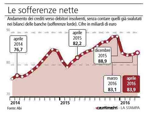 sofferenze banche italiane le banche italiane crollano ringraziate i soliti noti