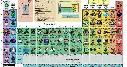 tavola periodica immagini la tavola periodica degli elementi ad immagini