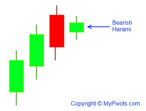 harami pattern meaning bearish harami candlestick definition mypivots