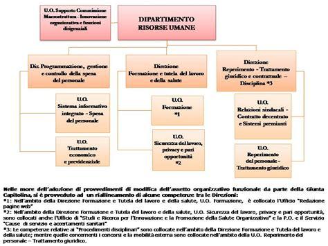 ufficio concorsi comune di roma roma capitale sito istituzionale
