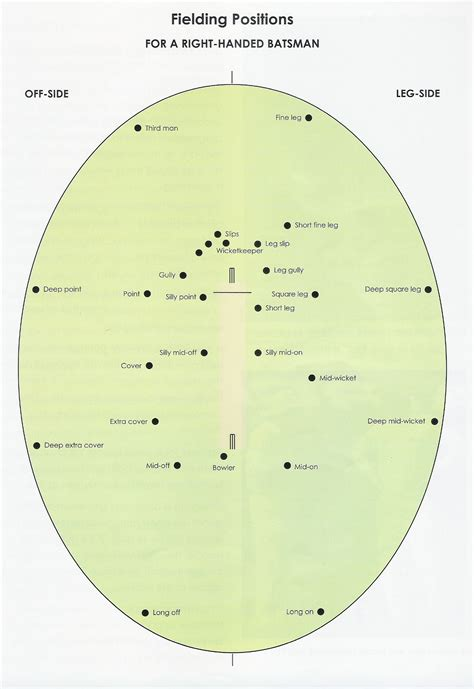 diagram of cricket fielding diagram of cricket fielding 28 images cricket position