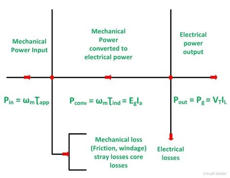 schematic diagram of dc generator wiring diagram and