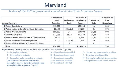 Maryland Records Background Check Maryland Background Ideas