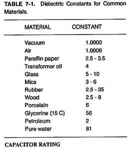vaccum permitivity electrical capacitance