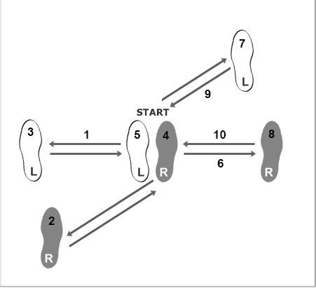 west coast swing dance steps diagram basic dance steps diagrams basic free image about wiring