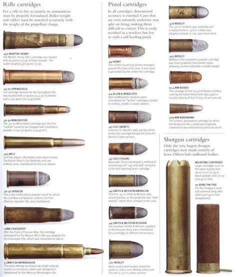 Ammo And Gun Collector Ammo Cartridge Comparison Ammo And Gun Collector Pre 1900 Ammo Cartridges