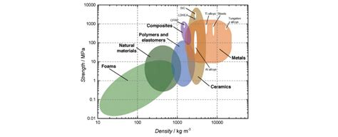 Strength To Strength new metal alloy has highest strength to weight ratio of
