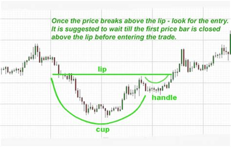 how reliable is cup and handle pattern the 3 most reliable candlestick patterns forex brokers
