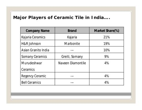 3d Tiles Price In India Per Square by Strategic Analysis Of Indian Ceramic Tiles Indusry