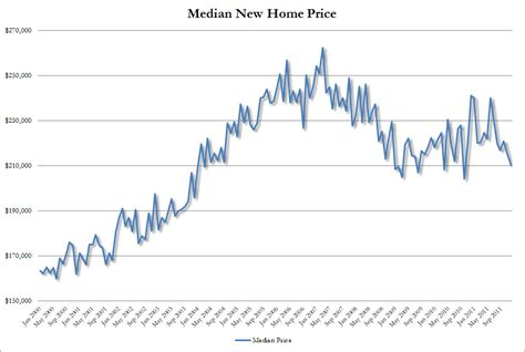still crashing 2011 was worst year for real estate sales