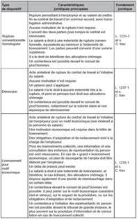 Modeles De Lettre Rupture Conventionnelle Modele Rupture Conventionnelle Salarie Protege Document