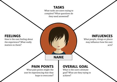 the guide to empathy maps creating 10 minute user persona