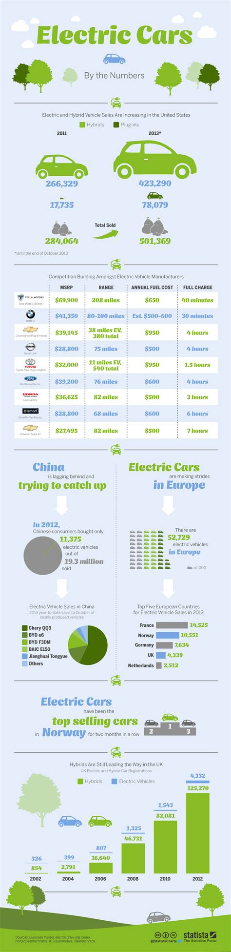 Chart: Electric Cars by the Numbers   Statista