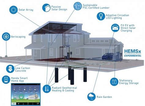 honda house honda is unleashing the tech in its net zero energy smart