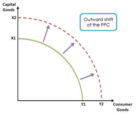 ppf diagram economics production posibility frontier curve the revision guide