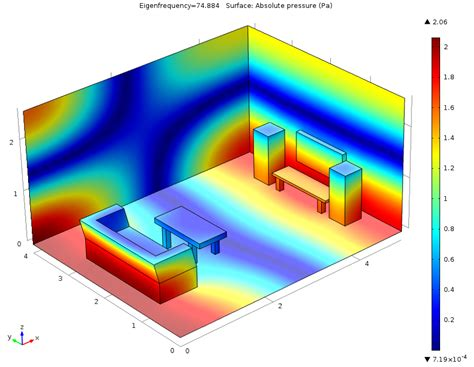 room modeling software modeling room acoustics with comsol multiphysics comsol