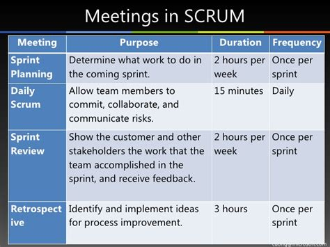 scrum agile process