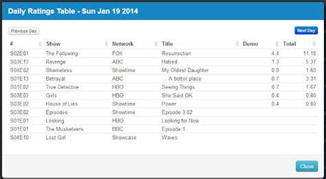 fresh off the boat season 4 bt final adjusted tv ratings for sunday 19th january 2014