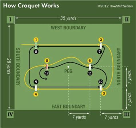 Layout For Croquet Game | croquet game layout pokemon go search for tips tricks