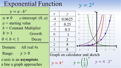 calculator exponential 7 1 exponential functions ppt video online download