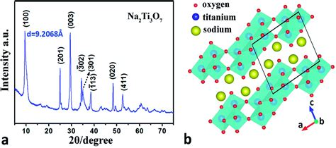 xrd pattern of sodium titanate mechanical bending properties of sodium titanate na 2 ti
