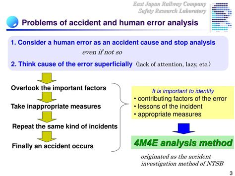 a human error approach to aviation analysis the human factors analysis and classification system books ppt development and introduction of jr east version of
