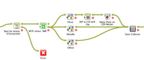 esko workflow esko launches automation engine 12 with fully automated