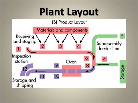 product layout of toyota production and material management