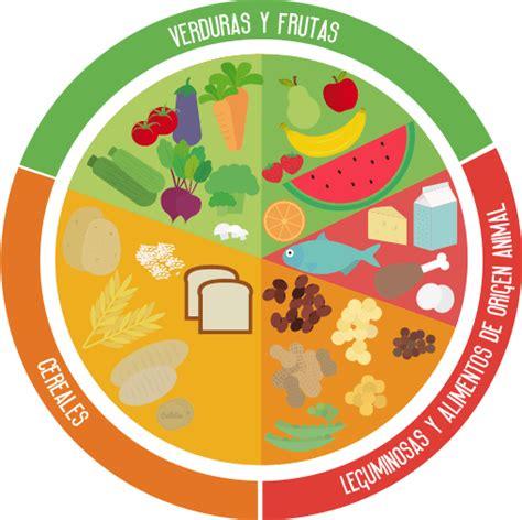 el plato del buen comer come saludable sin sacrificios plato del bien comer que es como se utiliza periodico de salud