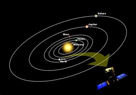 diagram of planets orbiting the sun mercury planet diagram mercury free engine image for