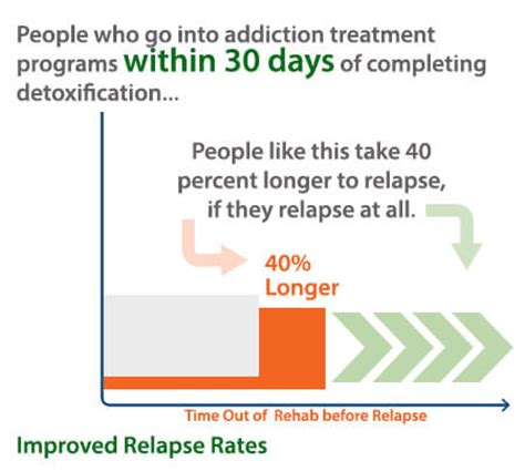 Detox And Relapse Rates by Rehab Statistics Futures Of Palm Fl Addiction