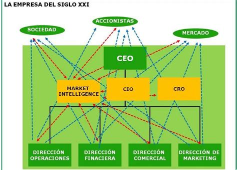 Stryker Mba Market Intelligence by Advanced Market Intelligence El Market Intelligence En La