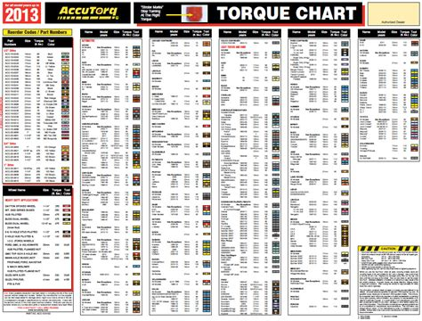 accutorq torque chart 2014 autos post