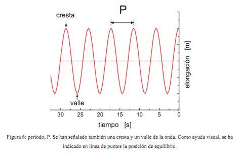 oscilacion onda opiniones de per 237 odo de oscilaci 243 n