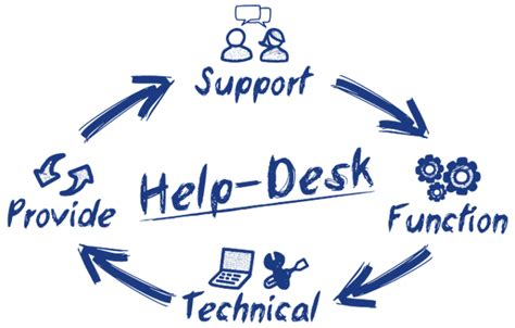 managed services help desk pricing managed it services