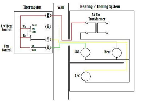 hvac wire colors awesome thermostat wiring diagram color contemporary