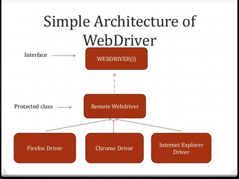 web driver automation testing by selenium web driver